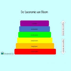 Rekenen met prentenboeken taxonomie van Bloom uitgelicht vierkant