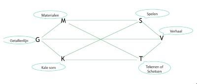 de vertaalcirkel